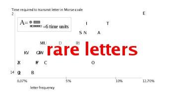 rare letters