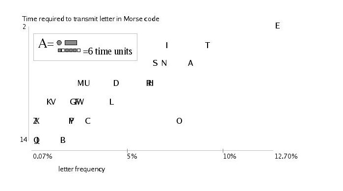 [Chart: Time required to transmit letter in Morse code]